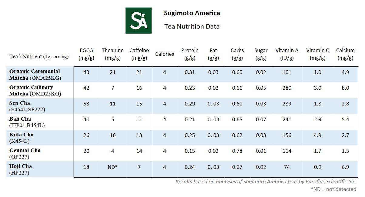 SA tea nutrition data